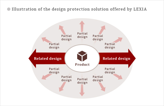 Illustration of the design protection solution offered by LEXIA